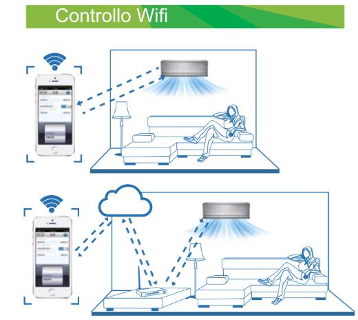 Condizionatore gree u crown 9000 btu wi fi a gwh09ub - Swing condizionatore ...